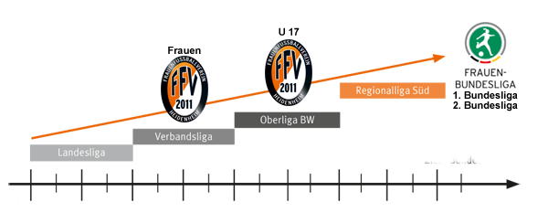 FFV Heidenheim e.V. – Vision